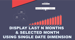 Power Bi Chart By Month Display Last N Months Selected Month Using Single Date
