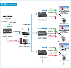 foxun sx ep24 h 264 hdmi extender over ip by single cat5e 6 to foxun sx ep24 h 264 hdmi extender over ip by single cat5e 6