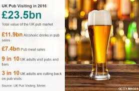 Pubs In Danger Six Charts On How The British Drink Bbc News