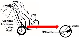 universal anchorage system uas