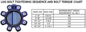 Butterfly Valve Size Chart Butterfly Valve Installation And Maintenance Procedure