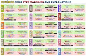 Pokemon Type Super Effective Chart Pokemon Type Strengths And Weaknesses Chart Www