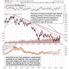 Gold Silver Platinum Chart Why It Makes Sense To Pay Attention To Platinum Now
