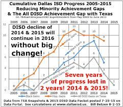 The School Archive Project Dallas Must Unite Against