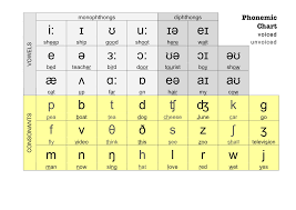 Phonetic Chart Phonetics Pinterest Chart English And Language