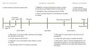 Screenplay Structure Chart Slug The Lines The Rasa Approach To Structure