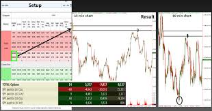 the benefit of using multiple timeframes when planning trades