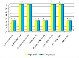 Дипломная работа Восприятие музыки как средство развития  Рис 2 Индивидуальная динамика результатов контрольной диагностики детей экспериментальной группы