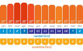 Phuket Thailand Weather Temperature Rainfall Maldives