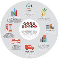 Coca Cola Corporate Structure Chart Coca Cola System And Value Chain The Coca Cola Company