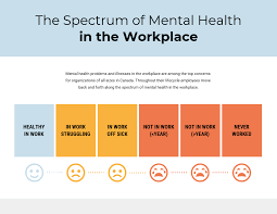 Modern Mental Health Policy Spectrum Chart Template