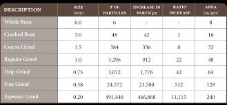 Grinders Size Chart Coffee Chemistry Made Simple A Look At What Happens Inside