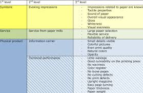 Quality Characteristics Deployment Chart For Magazine Paper