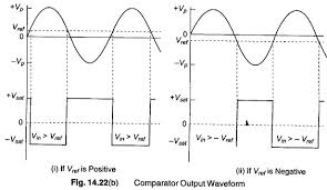 Op Amp Comparator Comparator Op Amp Circuit Inverting Comparator Output