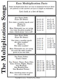 Rowlan Christine 4th Grade Math Multiplication Fact