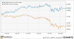 Netflix Stock Quote Awesome 48 Stocks To Own During A 48 Stock Market Correction The Motley Fool