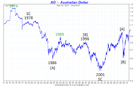 Audusd Australian Dollar The Elliott Wave Lives On