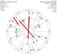 Brett Kavanaughs Formidable Astrology Star World News