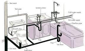 basement bathrooms plumbing