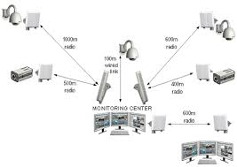 cctv benson homepage job reference socam ç'žå®‰å ºæ¥ cctv surveillance system