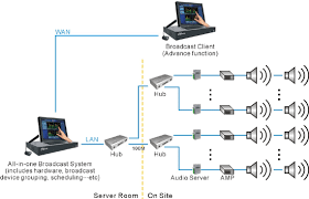 pa sound system wiring diagram images wiring diagram moreover pa public address system wiring diagram website