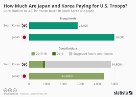 Military Chart Chart How Much Are Japan And Korea Paying For U S Troops