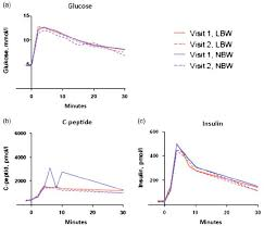 weight group fig 2 fasting glucose c peptide and insulin levels for the low