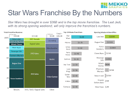 Star Wars Franchise By The Numbers Mekko Graphics
