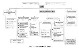 Факторы предпринимательского риска в деятельности российских  Классификация предпринимательских рисков проводится по множеству критериев рис 1