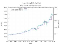 Bitcoin Difficulty Chart Bitcoin Mining Difficulty Chart From Eobot Steemit