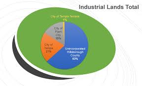 Hillsborough County Organizational Chart Industrial Land Use Trends Plan Hillsborough
