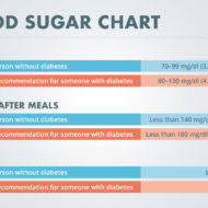 Blood Sugar Test Results Chart What Is A Normal Blood Sugar Level Diabetes Self Management