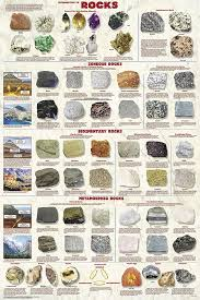 Geology Rock Identification Chart Rocks Poster Geology Rocks Minerals Rock Identification