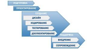 Проектирование программного обеспечения Блог компании edison  В зависимости от особенностей проекта порядок разработки программного обеспечения может отличаться но в общем виде он такой