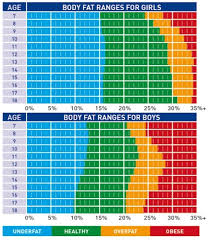 Body Fat And Bmi Chart Body Fat Chart For Children Kids The Aahl