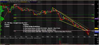 Smc English Chart Stock Charts And Analysis Smc The Responsible Trader