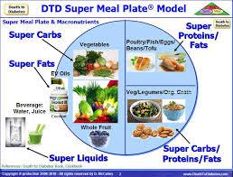 Diabetic Diet Plan Manage Diabetes With Diet Albite
