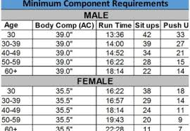Air Force Fitness Chart Female 40 49 All Photos Fitness