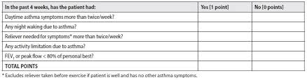 Asthma In Adults Recognition Diagnosis And Management