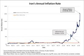 Toman To Dollar Chart Irans Rial Is In A Death Spiral Again
