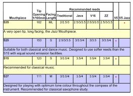 Jody Jazz Mouthpiece Chart Alto 70 Right Vandoren Tenor Sax Mouthpiece Chart