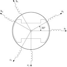 dual three phase permanent magnet