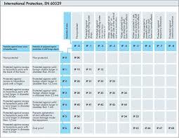 Ip Rating Vs Nema Chart Industrial Enclosures Technical Information Sealcon Hummel