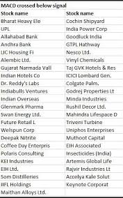Midcaps Steer Clear These 45 Midcaps Are Showing Signs Of