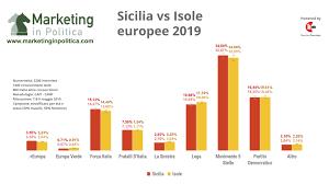 Elezioni europee, il sondaggio: in Sicilia Salvini non ...