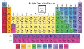 Art at Becker Middle School: STEAM Collaboration- Periodic Table ...