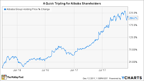 Alibaba Stock Price History Chart 3 Stocks That Could Put Alibabas Returns To Shame The