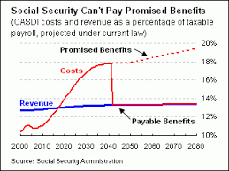 Social Security Chart Willisms Com Reform Thursday Social Security Chart Two