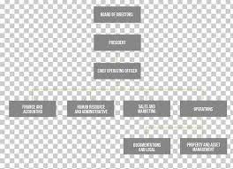 Marriott Organizational Structure Chart Condo Hotel Organizational Structure Organizational Chart