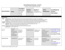 Christian Denominations Chart Denominational Chart Theological Gender